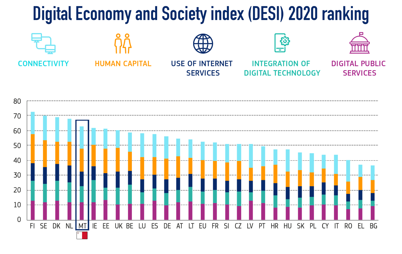 Malta ranks 5th in DESI Index 2020